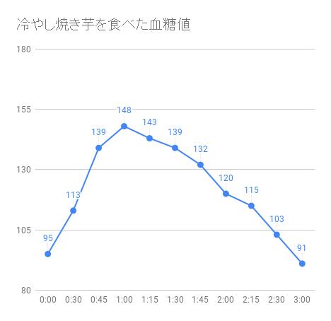 冷やし焼き芋の血糖値グラフ
