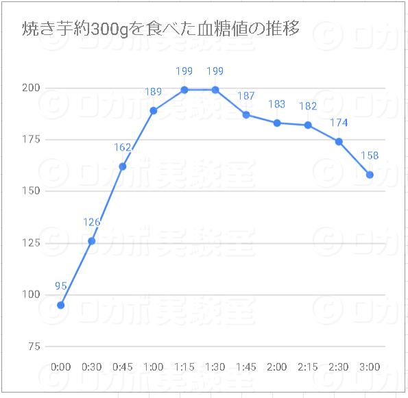 焼き芋の血糖値グラフ